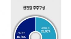 '총수입김 지우고 기업가치 향상'…KCGI, 노림수는 차익극대화?