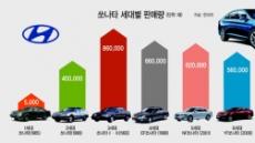 """""""역시 국민차!""""…LF쏘나타 40만대 돌파"""