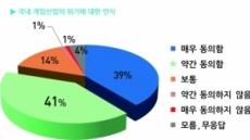 """[특집설문 ①]게임사 80% """"韓 게임업계 위기 직면"""""""