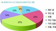 [특집설문 ②]게임업계 전문가 82%, 미래 먹거리로 '파생산업' 지목