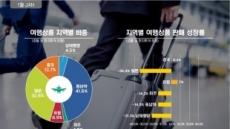 모두투어, 1월 해외여행 판매 29만 2000명