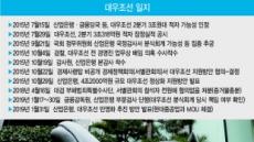 금감원, 産銀 대우조선 분식 뒤늦은 검사