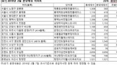 2월 대단지 분양 봇물…서울ㆍ대구ㆍ광주 등