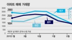 뜨겁던 대전·대구·광주…집값 열기 식어간다