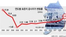 [2019 표준지 공시지가①] 표준지 공시지가 상승률 9.42%…11년來 최대치…서울은 13.87%