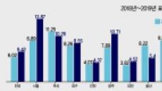 [2019 표준지 공시지가②] 표준지 공시가 '고가토지' 0.4%만 집중 인상…형평성 반영?