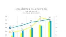 KB금융, 롯데캐피탈 인수시도..신한과 금융 왕좌 '리턴매치'