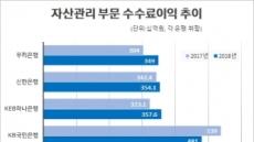 非이자수익 핵심 '자산관리' 수수료…KB만 주춤