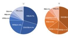 KMI 한국의학연구소, 지난해 검진에서 암 1629건 조기 발견