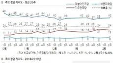 갤럽 조사에서도 한국당 지지율 2%포인트 하락