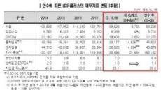"""한신평 """"CJ헬로 품은 LGU+...수익기반 강화"""""""
