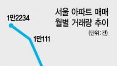 거래절벽 해소 신학기 2월효과 '글쎄요…'