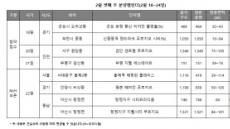 서울·수도권, 1000가구 이상 대단지 분양 '시동'