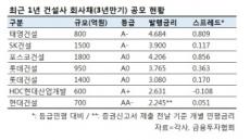 대형건설사, 채권발행 현금비축...연 3% 안팍