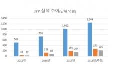 """ITZYㆍ니지 주목할만…JYP 호실적 기대"""