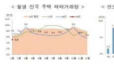 서울 주택 매매거래 60% 급감
