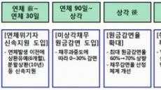 """신복위 워크아웃제도 개편…""""서민들 신속 재기 지원…악용 막도록 설계"""""""