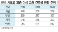 서울 35층 '꽁꽁'…경기·부산 마천루 '쑥쑥'