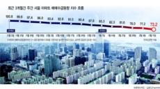 서울 아파트 매수심리 6년來 최악…매수 대기? 매수 포기?