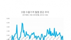 D램 수출가 하락폭 7년5개월來 최대…전체 수출물가도 3개월 연속 ↓
