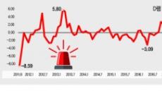반도체 가격 급락…수출 '경고등'