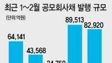 우량 회사채 '풍년'…수익은 '흉년'