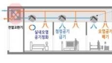 GS건설, 국내 최초 환기형 공기청정시스템 개발