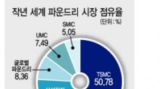 파운드리 강자 TSMC 고전…삼성전자엔 '기회'