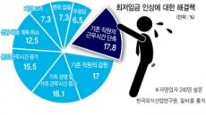 """""""주휴수당 포함땐 올 최저임금 33% 인상"""""""