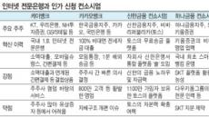 '4대 인뱅시대' 개막 예고…'쩐의 전쟁'이 주도권 결정