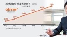 """""""'디지털 덴티스트리' 기술 연내완성 목표"""""""