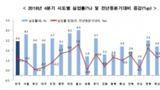 지난해 울산ㆍ경북 실업률, 역대 최고…조선ㆍ자동차 구조조정 '후폭풍'