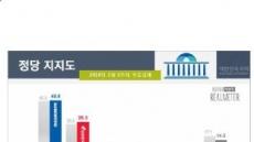 """한국당 지지도 소폭 상승…10명 中 6명, """"태극기 부대 단절해야"""""""