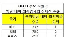 [최저임금 개편 혼선]공 넘겨받는 국회…'최저임금 차등적용 타당' 입장
