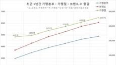 '프랜차이즈 공화국' 가맹점 24만개 시대 진입…브랜드왕 백종원 '굳건'