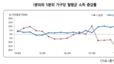 [심화하는 소득 양극화]하위 20% 소득 17.7% 줄고 상위 20%는 10.4% 증가…5분위 배율 사상최대