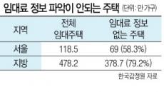 임대시장 '태풍의 눈'…전월세 실거래가 신고 의무화 추진