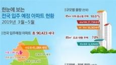 3~5월, 전국 9만423가구 입주… 전년동기比 9.2%↓