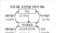 유상증자 우려에 두산그룹주 '출렁'