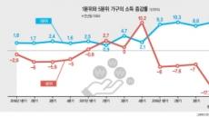 최악 치닫는 소득분배…'3대 악재'로 양극화 심화