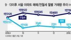 """""""집 사기 무서워""""…이달 아파트 거래 10건중 9건이 전월세"""