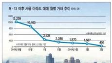 매수-매도 '눈치전쟁'…부동산 '3월 한파'