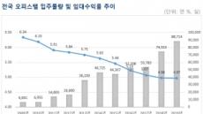 '물량'에 장사 없나…전국 오피스텔 임대수익률 연 5% 아래로 '뚝'