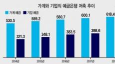 예금증가율 4년째 '기업>가계'