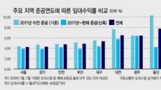 신축 오피스텔 수익률 3%대…'수익형 부동산' 취지 무색