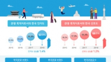 """동남아 """"한국 잘 알고 좋아해요""""…한국관광 인지도 및 선호도 5년 연속 상승"""