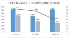 저축銀 중금리 대출금리 최고 19.5%로 제한