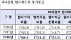 """국내은행 해외경영에 금감원도 """"잘하고 있다"""""""