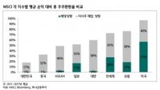 바뀌는 지주사 투자전략…'지배구조 수혜株' → '고배당株'