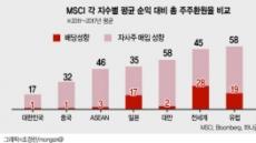 '지배구조 수혜株'에서'고배당株'로…지주사 투자전략 바꿔라